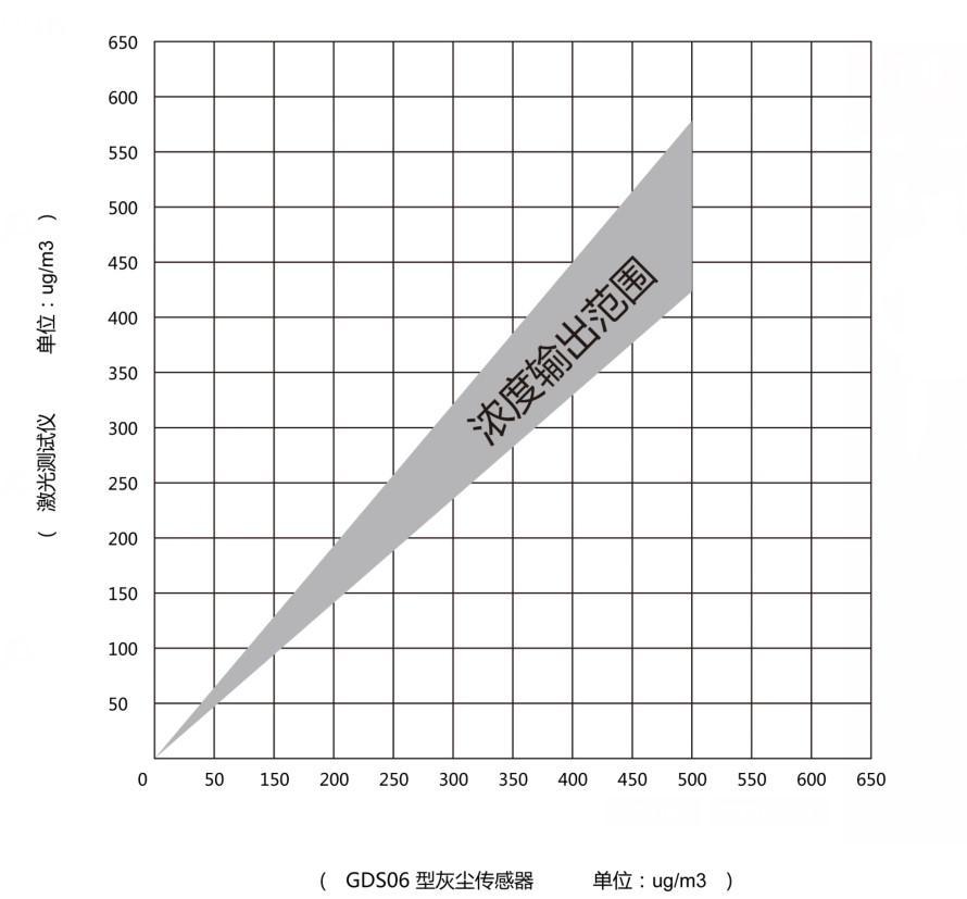 传感器灰尘浓度输出参考曲线