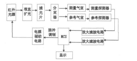 系统总体结构设计