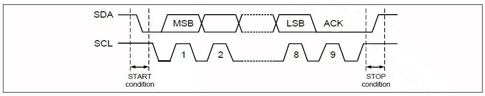 总线数据协议