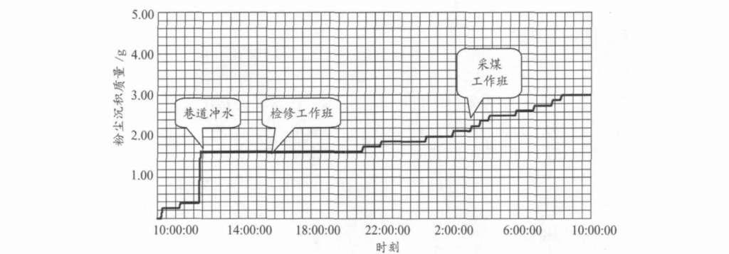 沉积粉尘传感器 24 h连续监测曲线图