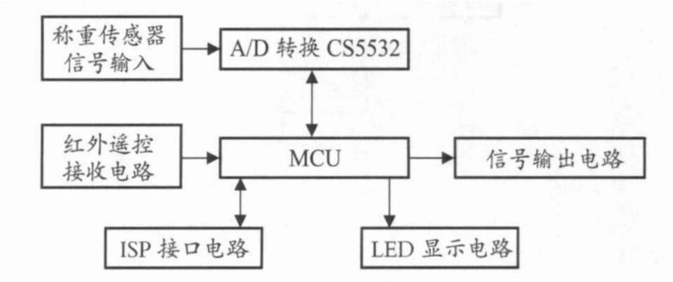 硬件电路系统结构框图