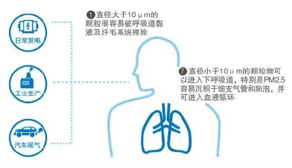 PM2.5颗粒物风险