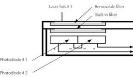 激光功率传感器的原理及
