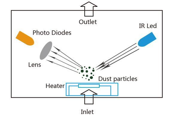 PM2.5传感器检测原理