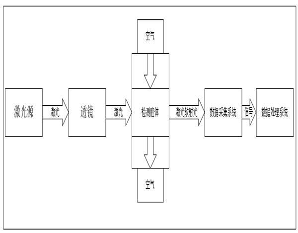 LD07激光粉尘传感器功能部分框图-勒夫迈LUFTMY