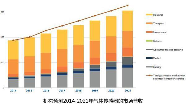 机构预测2014-2021年气体传感器的市场营收