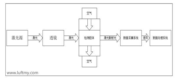 激光粉尘传感器模块LD12传感器工作图