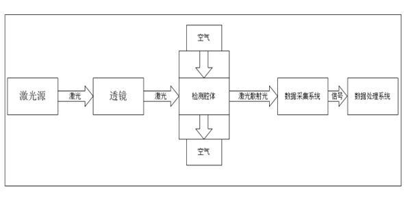 激光粉尘pm2.5传感器工作原理