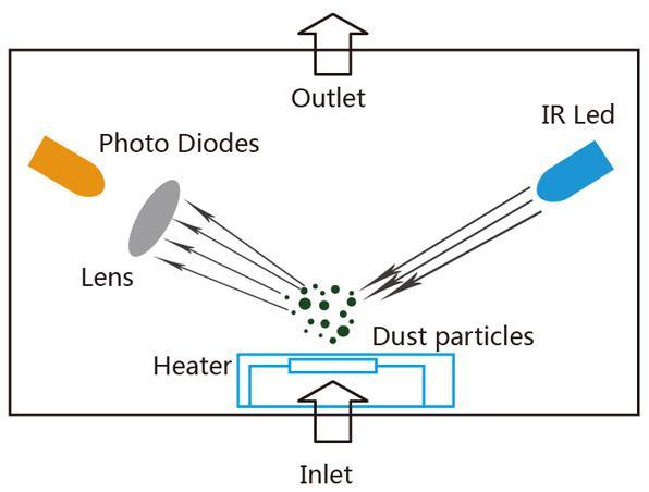 灰尘传感器检测原理