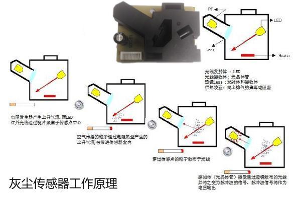 灰尘传感器原理