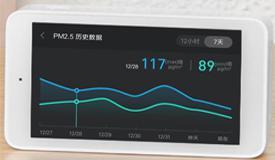 雾霾频发 助力雾霾检测仪PM2.5传感器发展