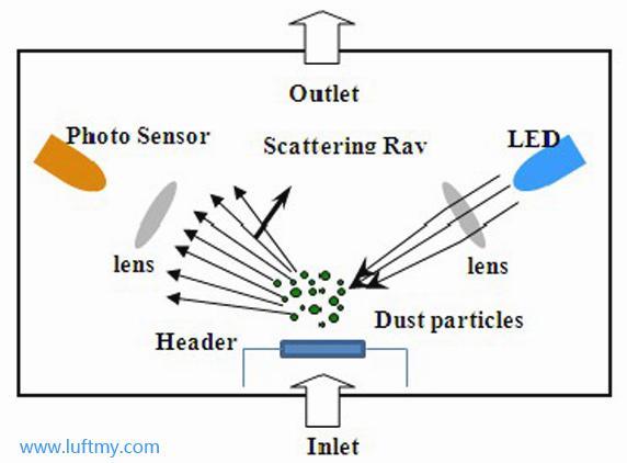 空气质量检测仪PM2.5传感器工作原理