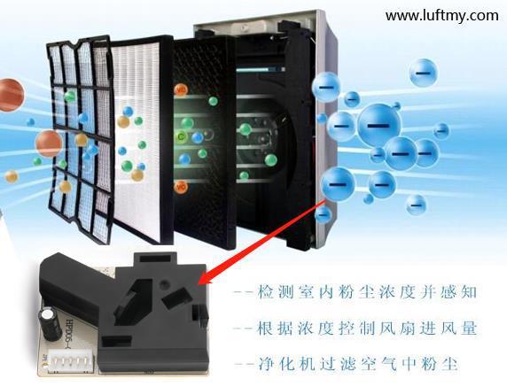 空气质量检测仪PM2.5传感器