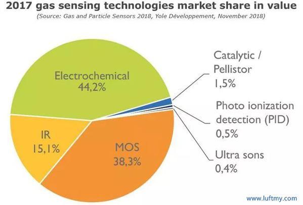 2017年气体传感技术的市场份额