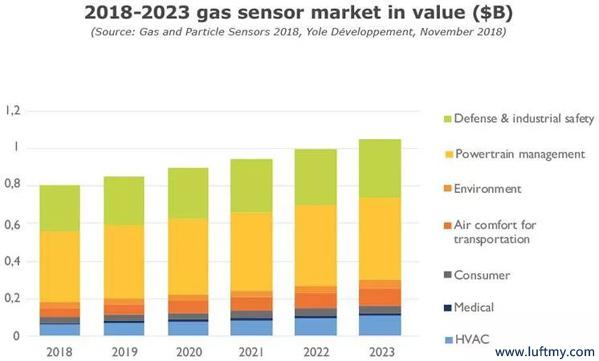 2018~2023年气体传感器市场规模