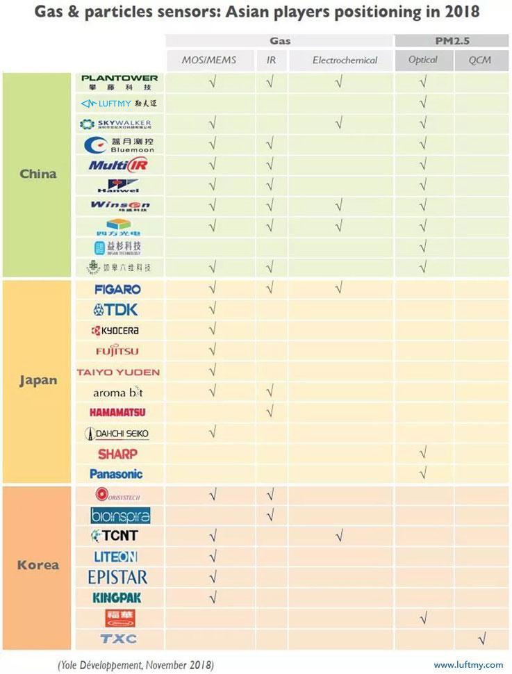亚洲厂商在气体和颗粒物传感技术方面的布局