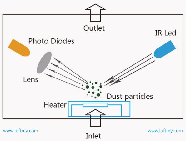 红外粉尘PM2.5传感器工作原理-勒夫迈LUFTMY