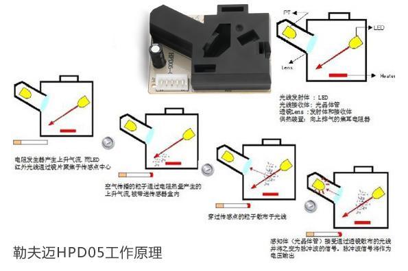 PM2.5检测模组红外粉尘PM2.5传感器工作原理-勒夫迈LUFTMY