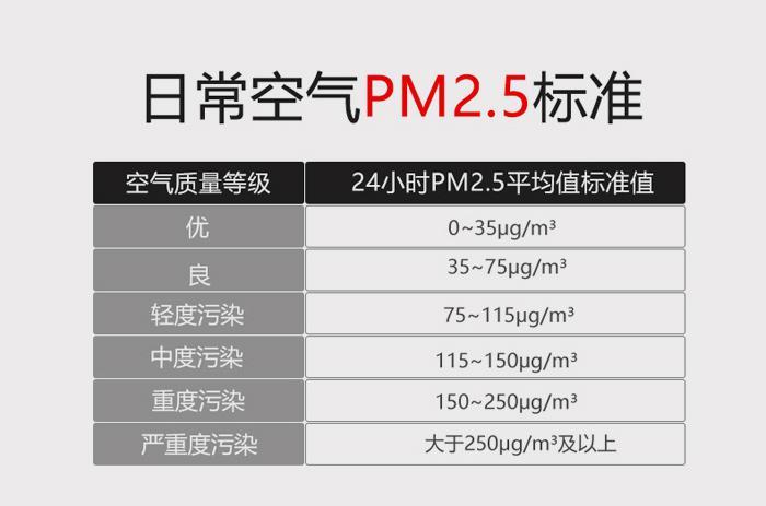 PM2.5空气标准值-勒夫迈LUFTMY