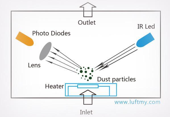 PM2.5红外传感器模块工作原理-勒夫迈LUFTMY