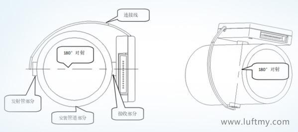 智能灰尘识别感应器灰尘识别传感器安装示意图-勒夫迈LUFTMY
