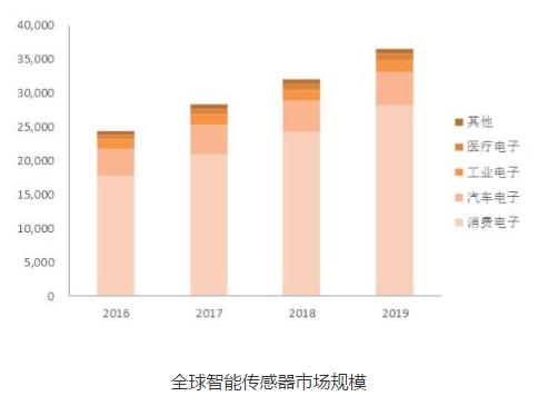 2020年工业互联网及全球智能传感器市场产业发展趋势