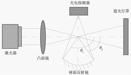 光散射原理
