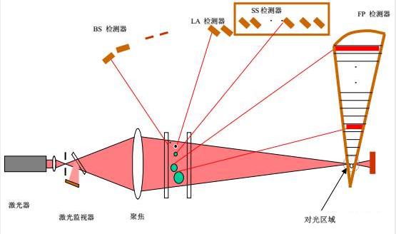 激光<a href='http://www.luftmy.com/h-col-106.html' target='_blank'><u><a href='http://www.luftmy.com' target='_blank'><u>PM2.5传感器</u></a></u></a>的工作原理与应用选择