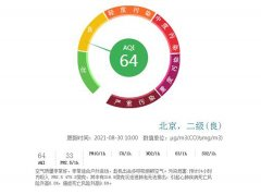 北京PM2.5月均浓度新低连续