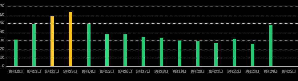 广州未来15天PM2.5情况(9月10日)