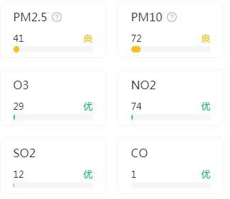 广州空气质量指数(9月9)